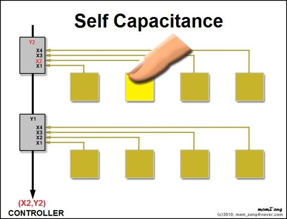 self capacistance